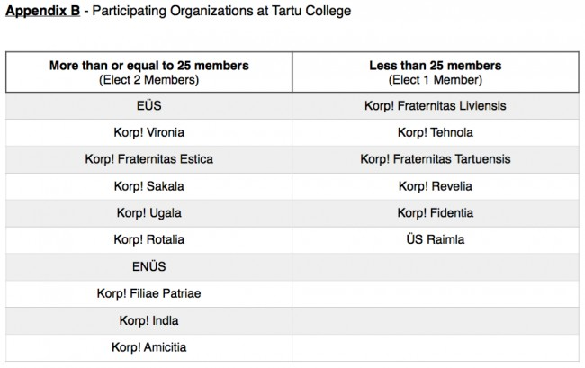 Appendix B - Participating Organizations at Tartu College